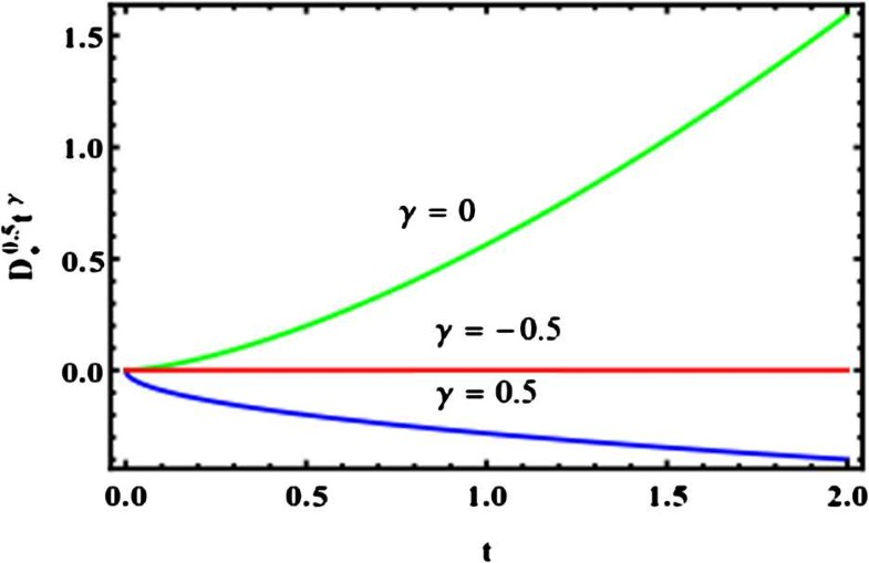 applications of integro differential equations
