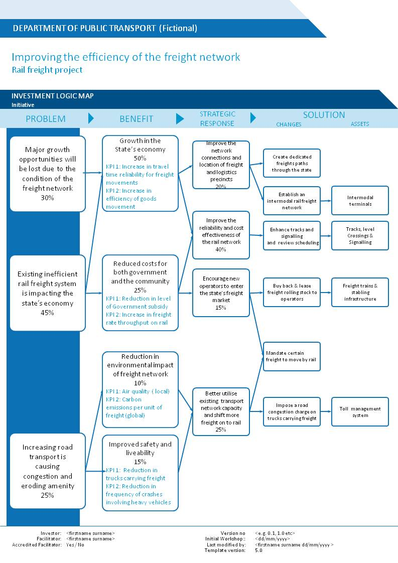 assessment used in applications of funding for department of education