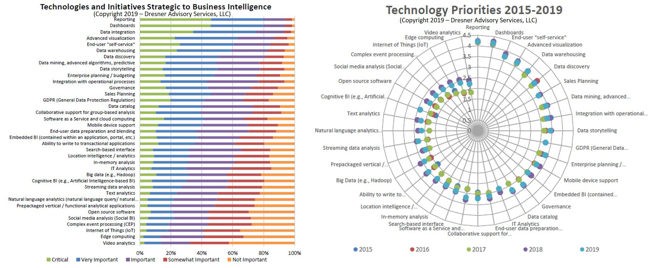 business intelligence applications include all except