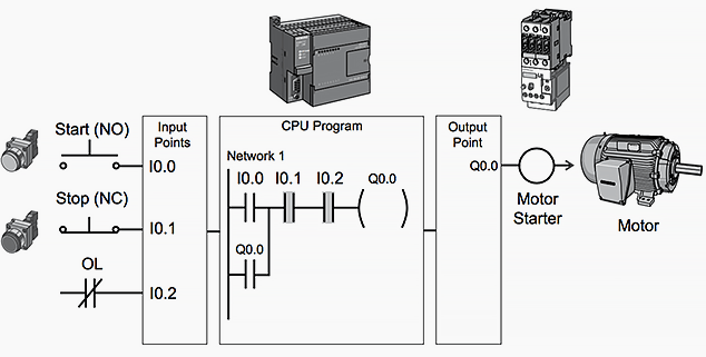 electrical control and relay logic application